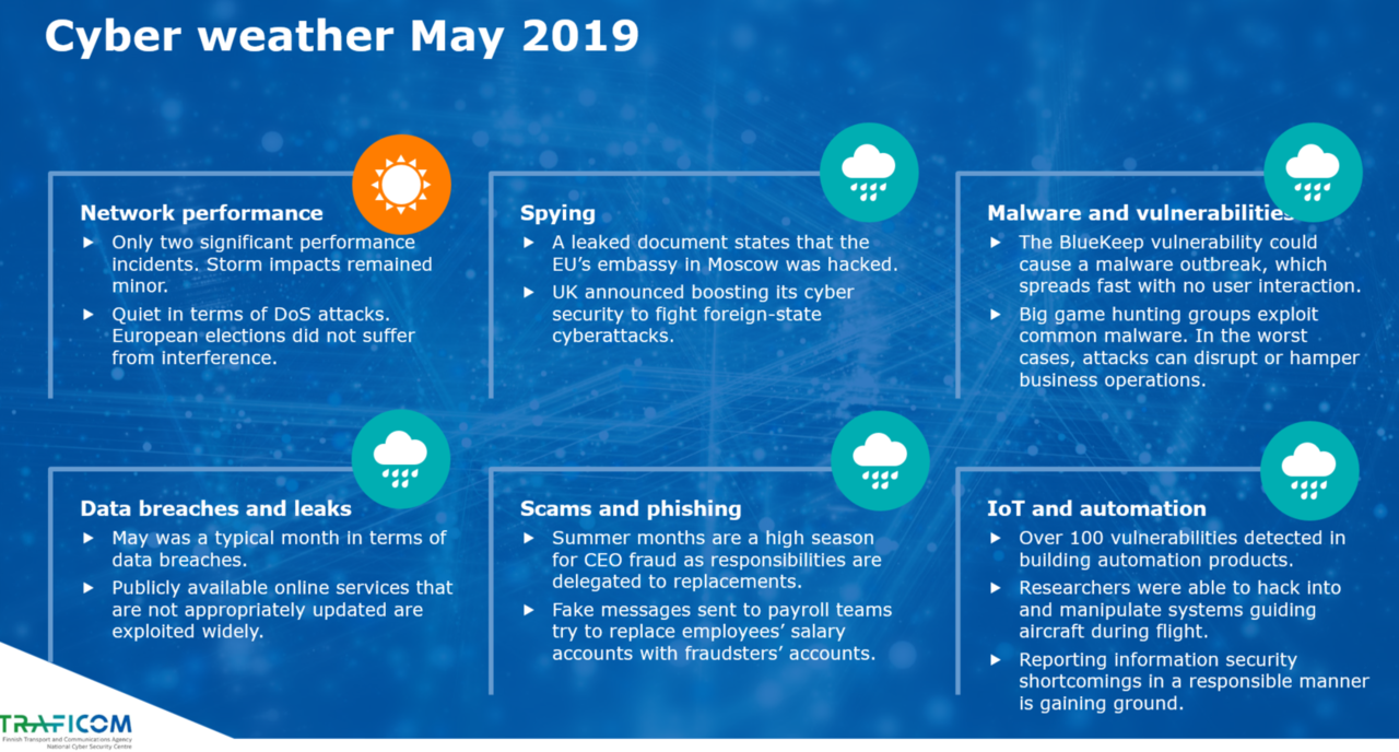 Cyber weather, May 2019